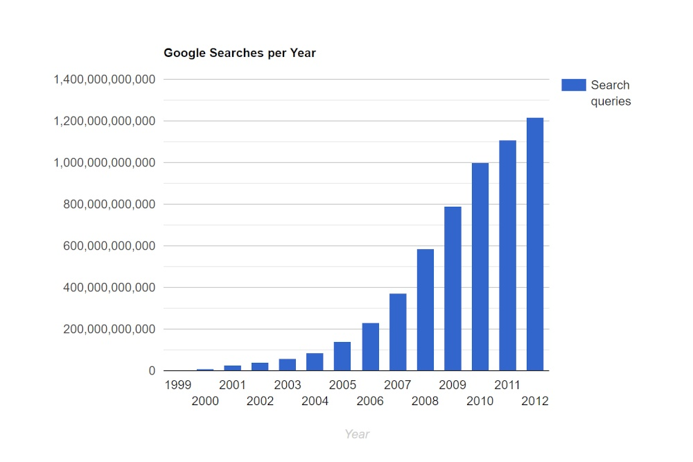 histogram of google searches per year hire a copywriter for seo