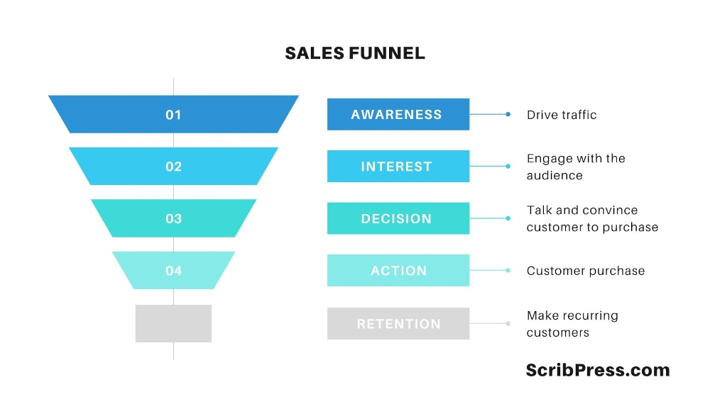infographic of sales funnel copywriting stages