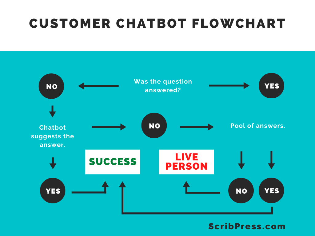 chatbot copywriting flowchart showing customer journey