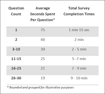 copywriting client questionnaire average time spent